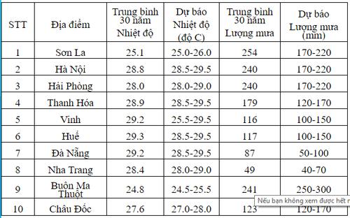 Thoi tiet Bac bo thang 6 the nao?-Hinh-2