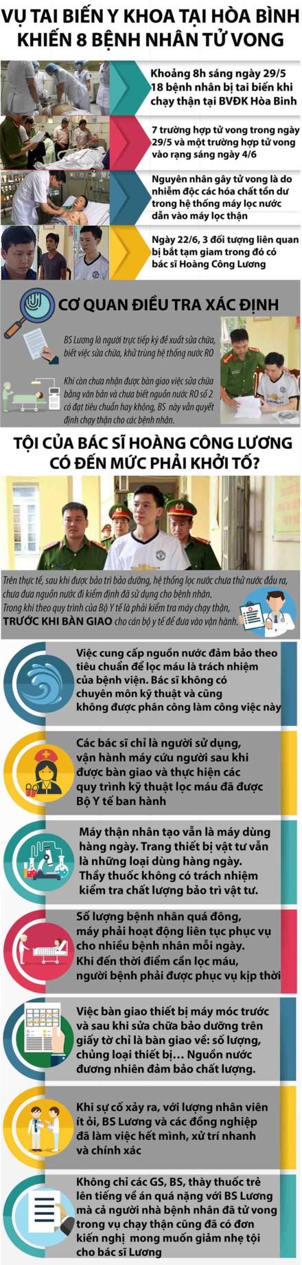 Infographic: Toi cua bac si Hoang Cong Luong co den muc phai khoi to?