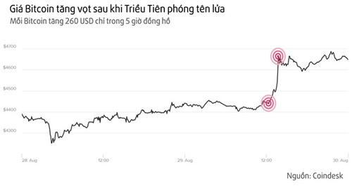 Bitcoin dang tro thanh kenh cat giau tai san hap dan hon vang