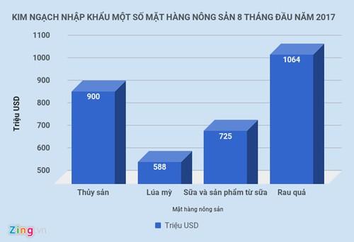 Hai san nhap ngoai tien trieu dat hang, Bo Nong nghiep noi gi?