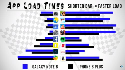 iPhone 8 Plus dua toc do Galaxy Note 8: gay can den phut chot-Hinh-3