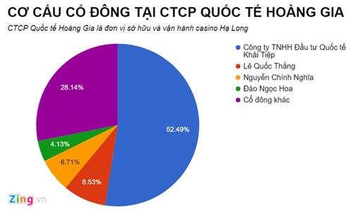 Casino duy nhat tai Ha Long bao lo hang tram ty dong-Hinh-3
