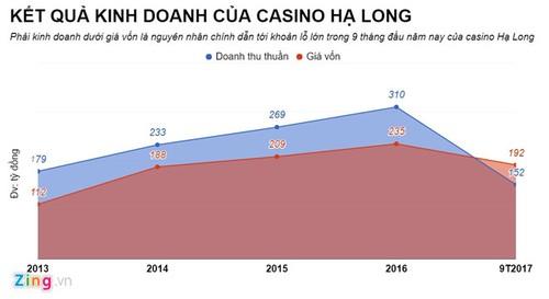 Casino duy nhat tai Ha Long bao lo hang tram ty dong