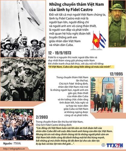 Nhung chuyen tham Viet Nam cua lanh tu Fidel Castro