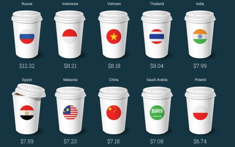 La lung: Ly ca phe Starbucks dat thu 3 the gioi o Viet Nam
