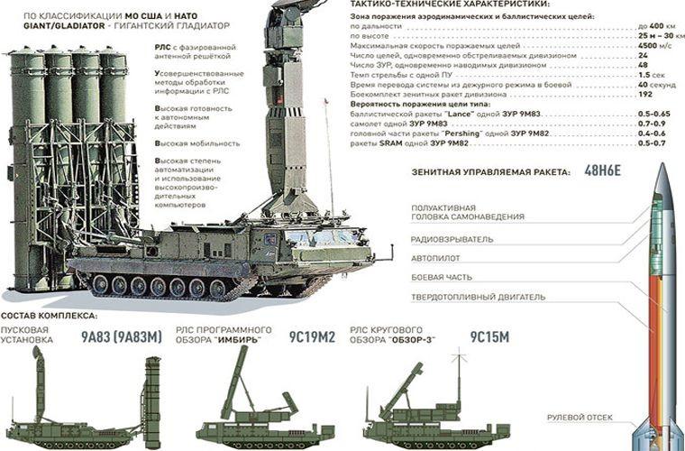 Lo dien doi tuong ten lua S-300V4 Nga o Syria