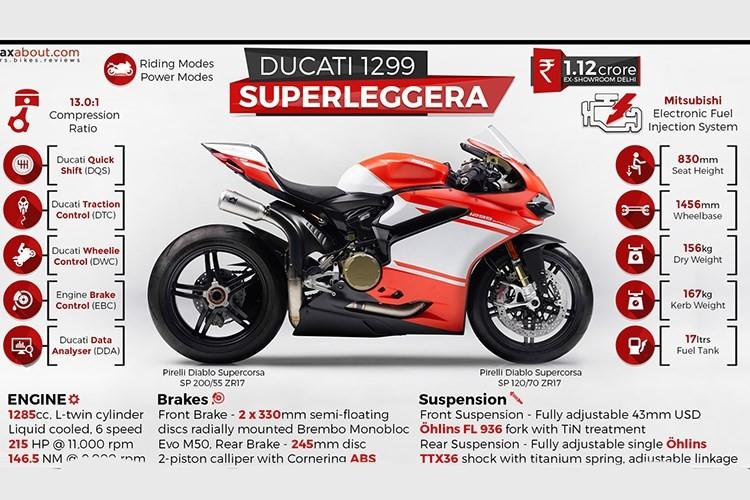 Sieu moto Ducati 1299 Superleggera hon 2 ty da co chu-Hinh-8