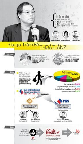 Ngoai Tram Be, dai gia ngan hang nao nga ngua vi Pham Cong Danh?-Hinh-9
